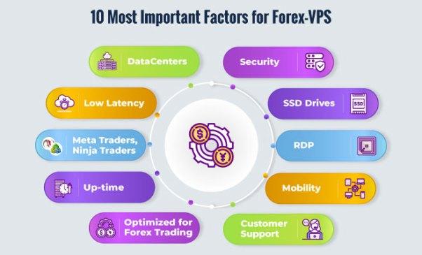 Cheap Forex VPS
