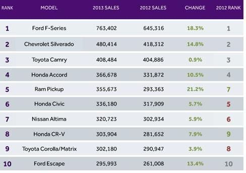 The top-10 best-selling vehicles for 2013.