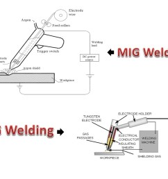 difference between mig and tig welding [ 1077 x 759 Pixel ]