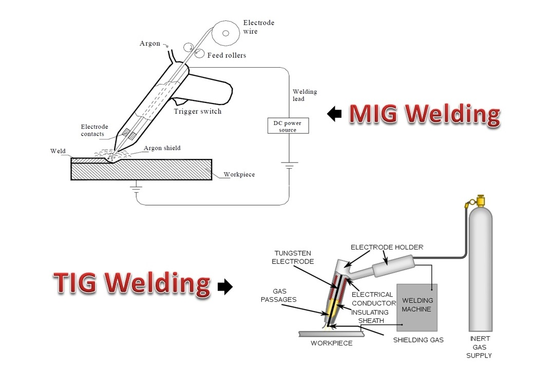 hight resolution of difference between mig and tig welding