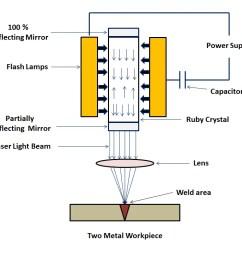 laser beam welding [ 1075 x 753 Pixel ]