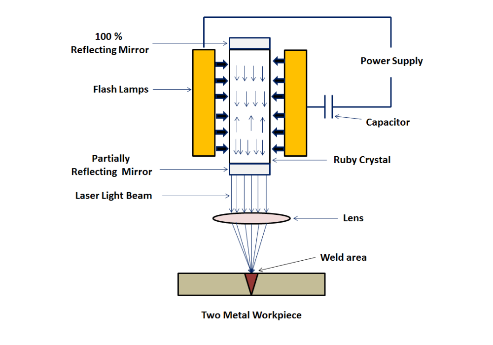 medium resolution of laser beam welding