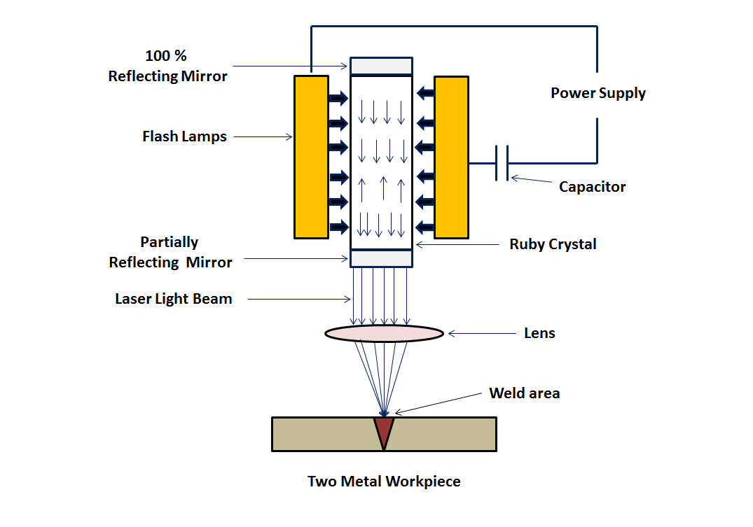 hight resolution of laser beam welding