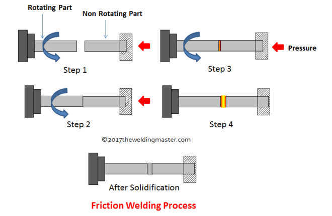 What is Friction Welding Process and How it Works?