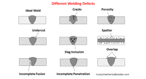 What is Welding Defects  Types, Causes and Remedies