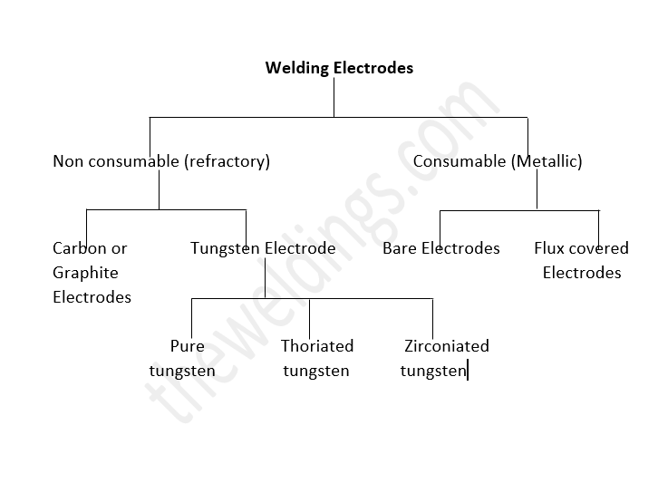 selection of electrode in welding process