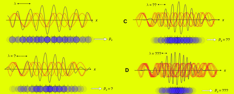 What is Uncertainty principle