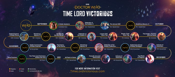 Time Lord Victorious Timeline
