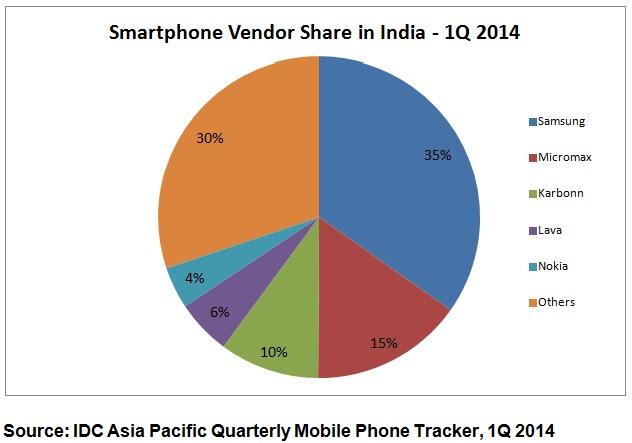 Nokia-India