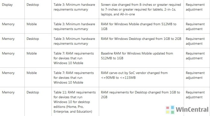 Windows 10 Anniversary update changes