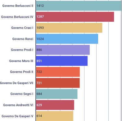 Durata dei dieci governi più lunghi. Nessun governo italiano ha mai superato i 4 anni di vita, e la durata media di un governo repubblicano è circa un anno (truenumbers.it)