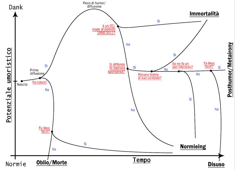 meme cycle life chart