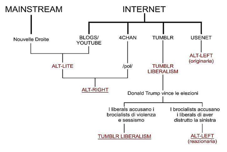 alt-right grafico