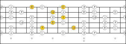 The Patterns Of Sweep Picking