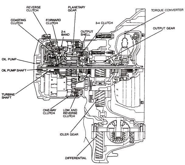 Download Mercury Tracer 1991-1996 Workshop Service Repair