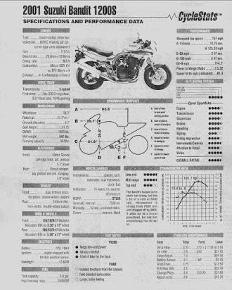 Suzuki GSF400 GSF-400 Bandit 1990-1997 Repair Service