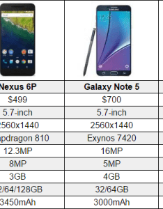 Google nexus vs iphone comparison chart also the world beast rh theworldbeast
