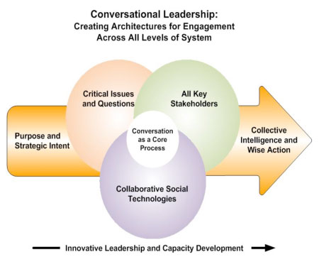 conversational-leadership
