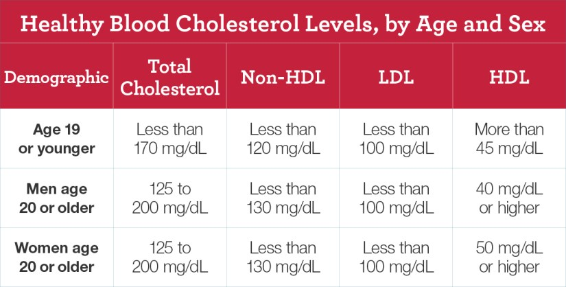 Healthy Cholesterol Level