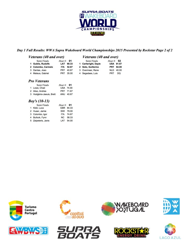 Worlds Day 1 Full Results p2