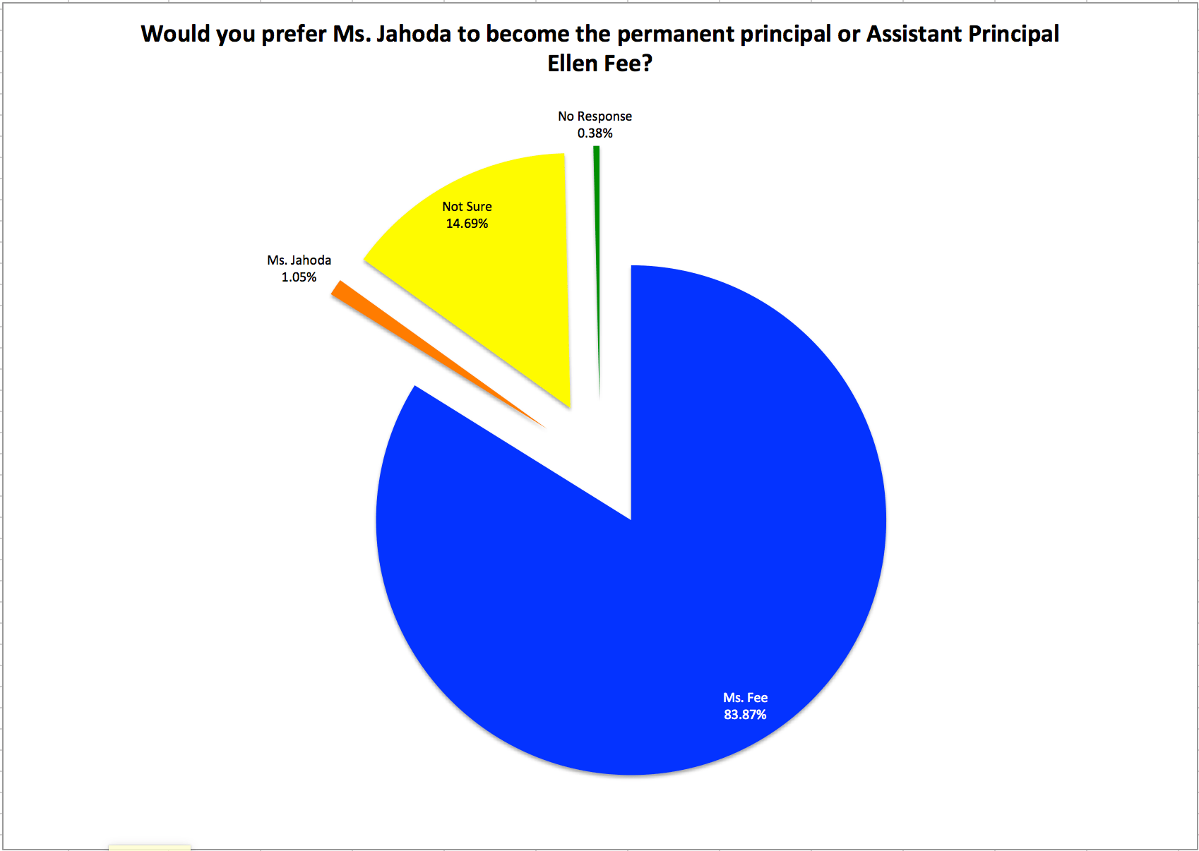 classic poll of students finds % of current harrisites support ms 83 87% of students preferred ms fee 14 69% were not sure and 1 05% preferred ms jahoda as principal 38% left the question blank