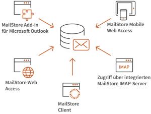 Email-Archivierung - Schema
