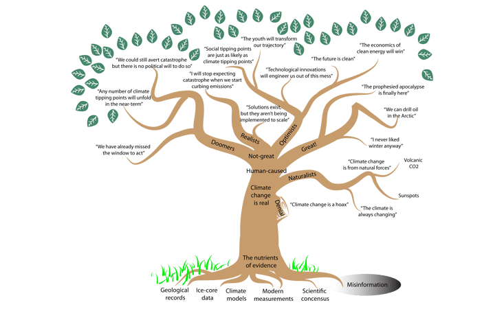 tree with climate knowledge