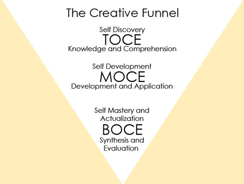 The Creative Funnel