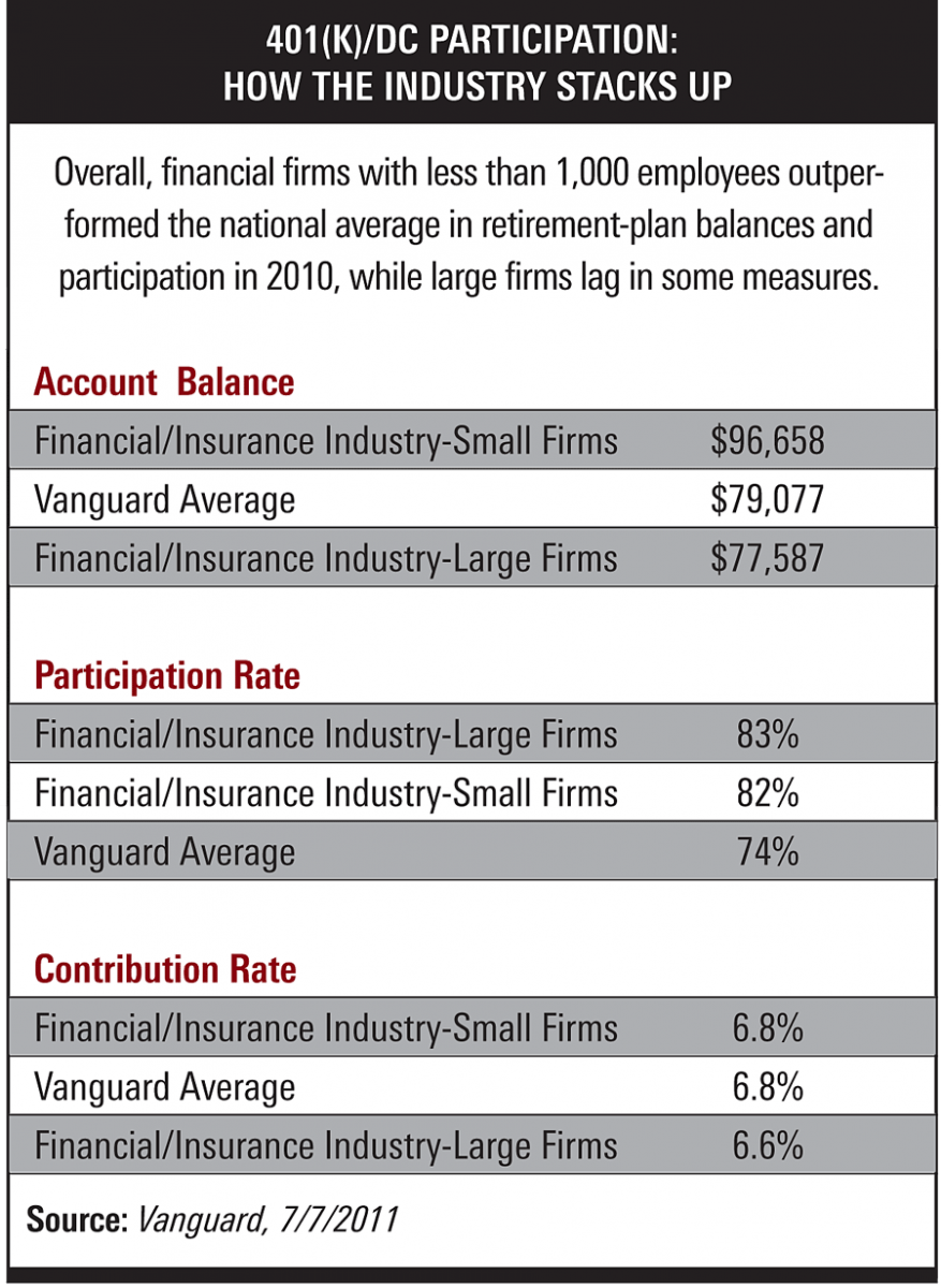 when it comes to retirement plan balances and participation in 2010