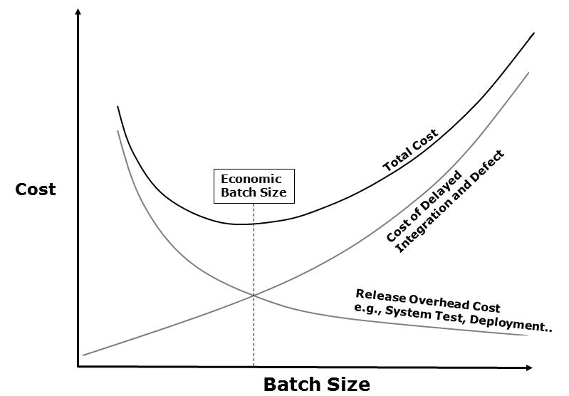» batch_size