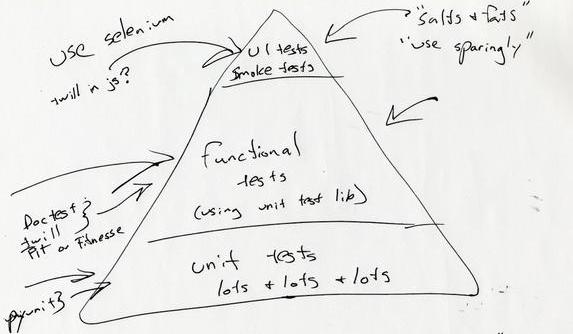 » test_pyramide