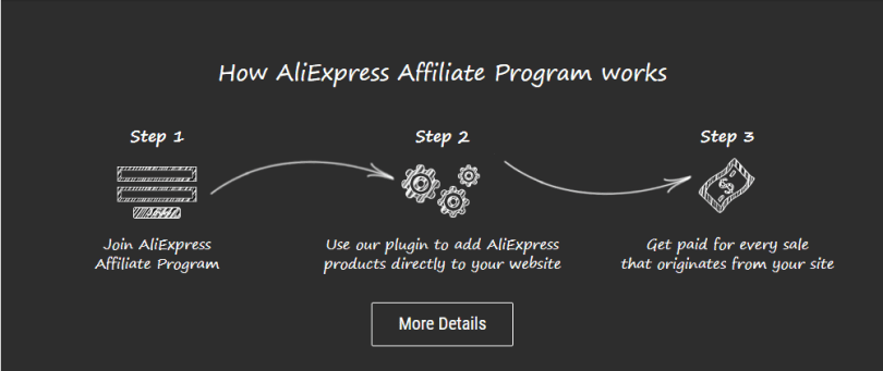 How I Make $100 Daily With Aliexpress Affiliate Program