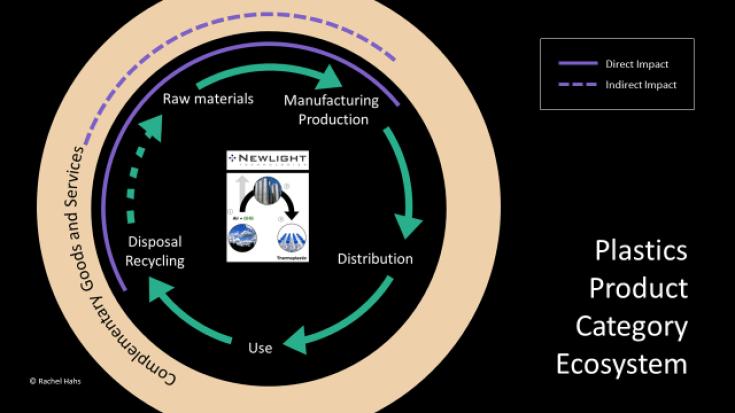 product-category-ecosystem-newlight