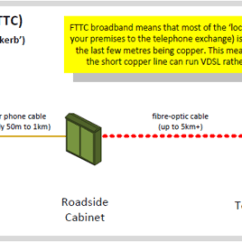 Telephone Extension Wiring Diagram Uk Flat 4 Trailer Fibre Broadband Fttc Ftth Guide Thinkbroadband To The Cabinet