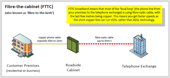 phone socket wiring diagram temp control fibre broadband (fttc / ftth) guide | thinkbroadband