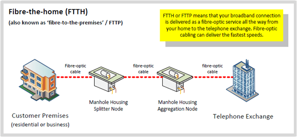 Fibre Broadband FTTC FTTH Guide Thinkbroadband