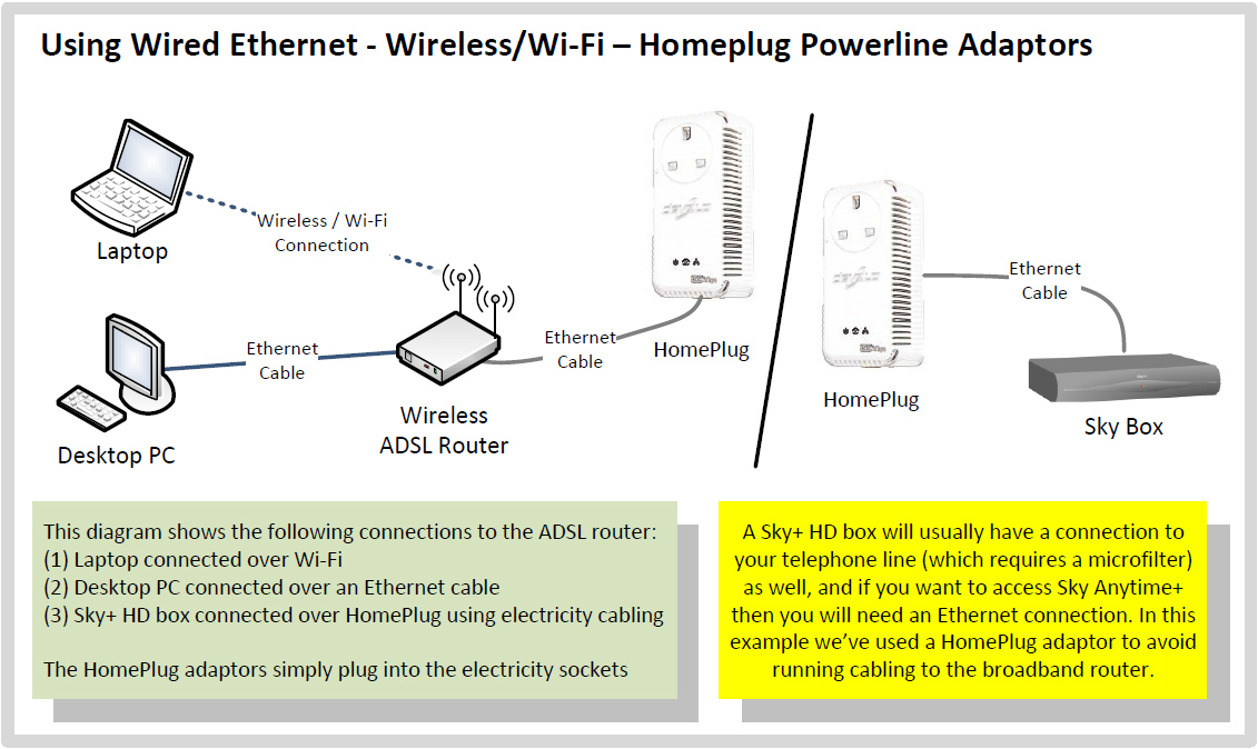 wired home network diagram 03 ford f150 radio wiring new ethernet all data networking guide thinkbroadband at t phone box connections