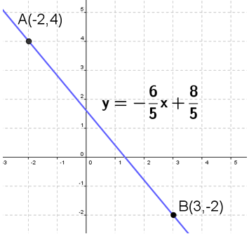 Two-point form Equation of Line Calculator