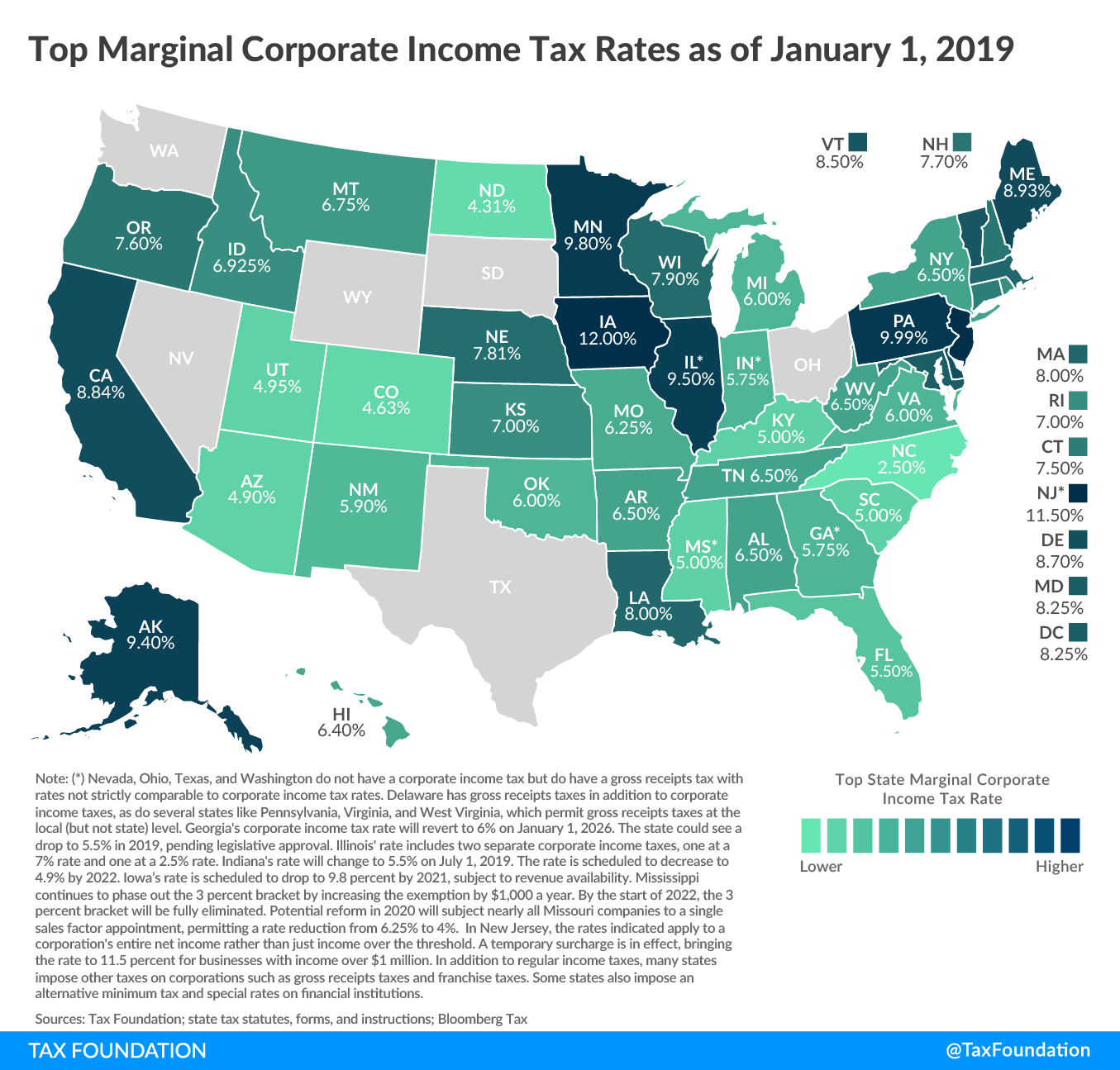 North Carolina Tops List Of Lowest Corporate Tax Rates In