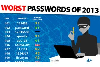 '123456' replaces 'password' as the worst password of 2013