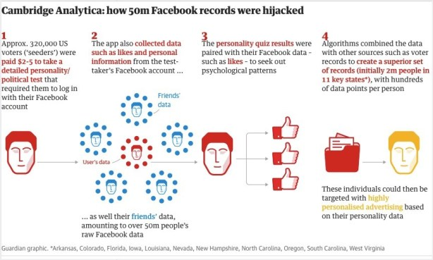 cambridge analytica source theguardian