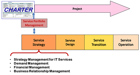 Itil service lifecycle charter also continual improvement is not  stage hdi rh thinkhdi