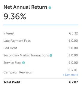 Mintos ervaringen - resultaten tweede maand