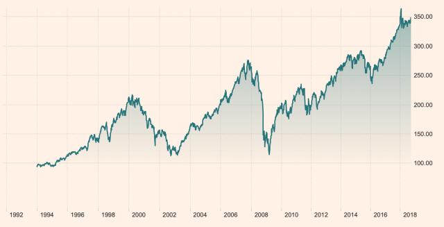 Investeren met een klein bedrag: de waarde van de All World Index sinds 1994.