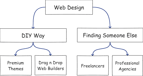 Different Type of Approaches to Web Designing