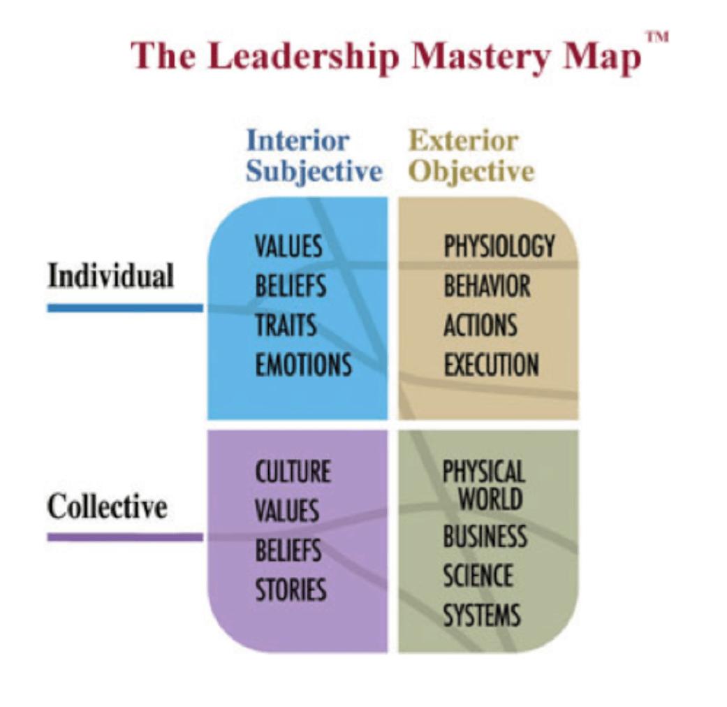 Integral Leadership