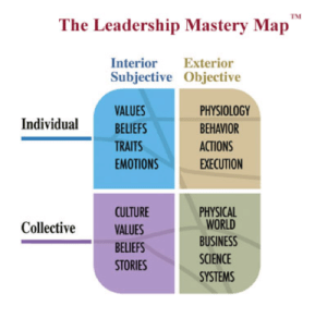 leadership mastery map integral leadership