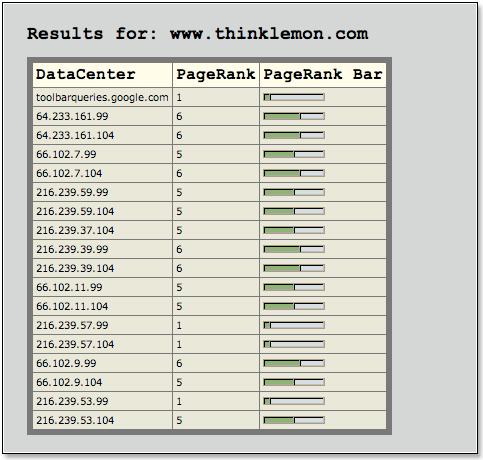 Future Pagerank ThinkLemon.com