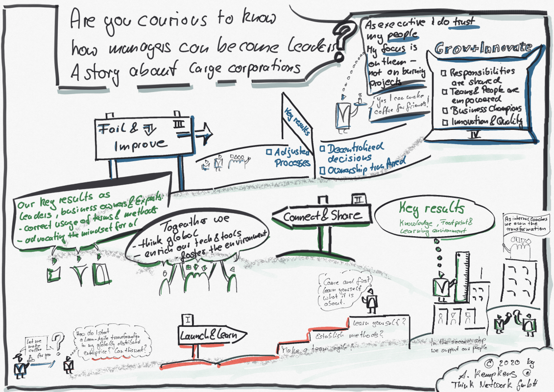 The full sketch of the leadership journey for managers on their way to become leaders