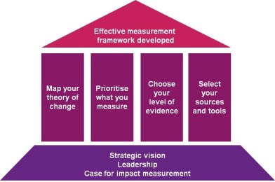 four pillar approach